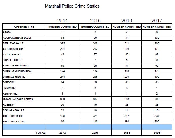Marshall Police Department – 2017 Crime Stats - Piney Woods News